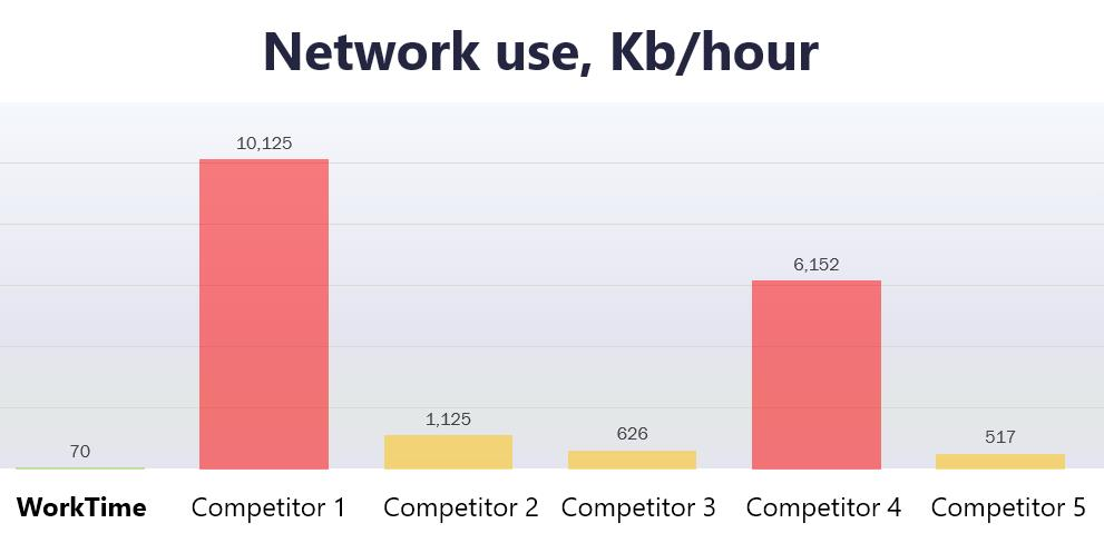 WorkTime network use